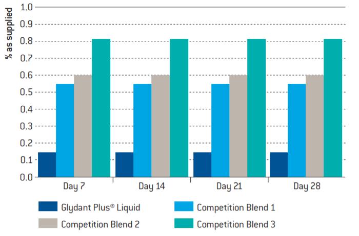Lonza Glydant Plus Liquid Percentage of Glydant Plus Liquid required to achieve <10 cfu/g of mixed bacteria* in a Non-ionic Cream