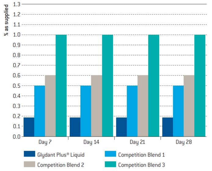 Lonza Glydant Plus Liquid Percentage of Glydant Plus Liquid required to achieve <10 cfu/g of mixed fungi* in a Non-ionic Cream