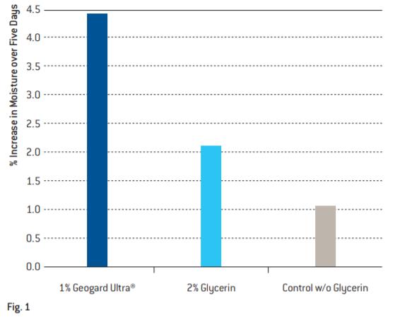Lonza Geogard Ultra Average Moisturizing Effect on 9 Subjects Over Five Days