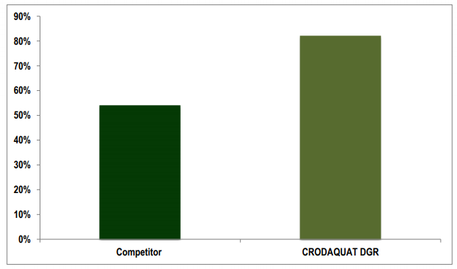Croda Crodaquat DGR Performance Highlights - 3
