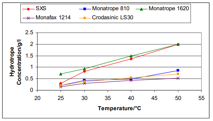 Croda Crodasinic LS30 Performance Overview