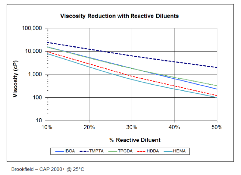 Dymax Corporation Bomar BDT-4330 Viscosity Reduction with Reactive Diluents