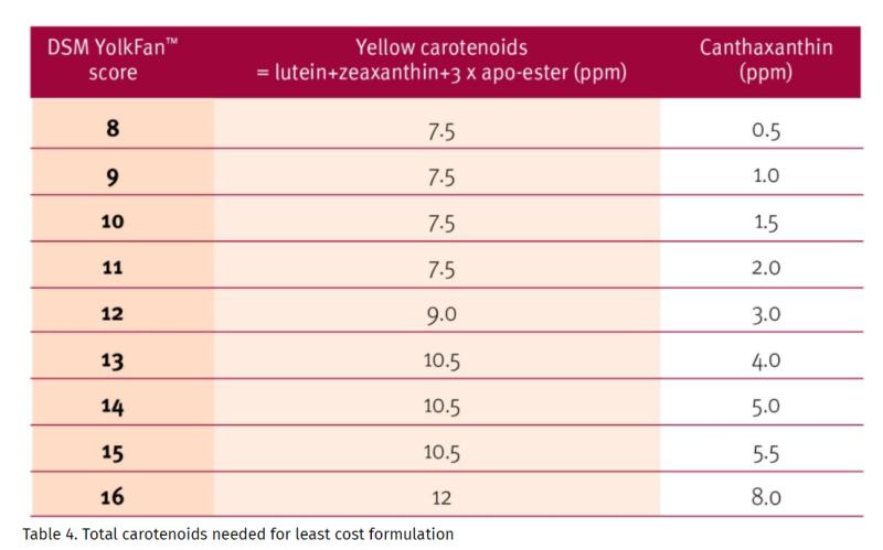 DSM CAROPHYLL Red 10% Least Cost Formulation