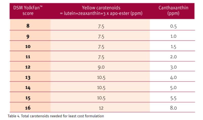 DSM CAROPHYLL Yellow 10% Least Cost Formulation