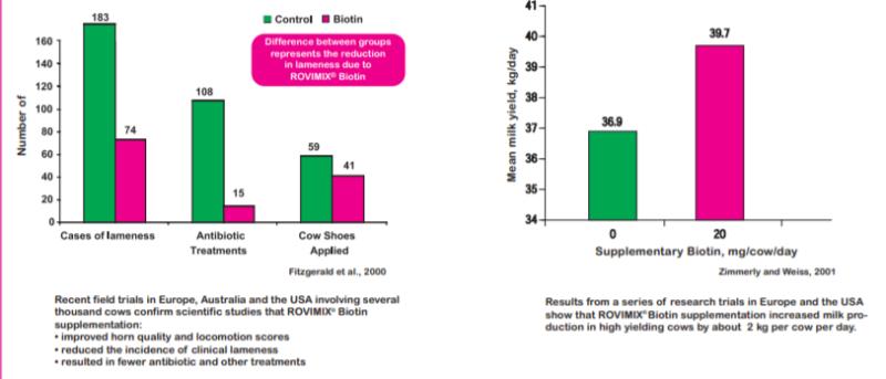 DSM ROVIMIX Biotin Field Trial Results