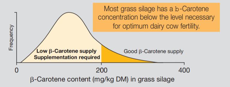DSM ROVIMIX β-Carotene Survey Results - 2