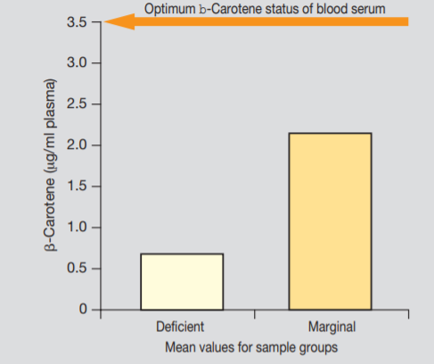 DSM ROVIMIX β-Carotene Survey Results - 3