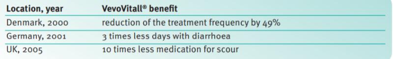 DSM VevoVitall Benefits