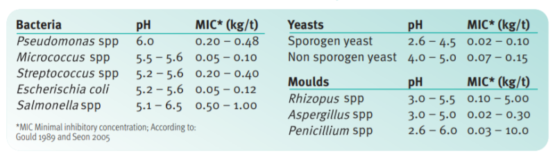 DSM VevoVitall Proven Effects - 1