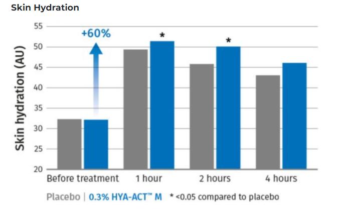 DSM HYA-ACT M Efficacy Test : Skin Hydration