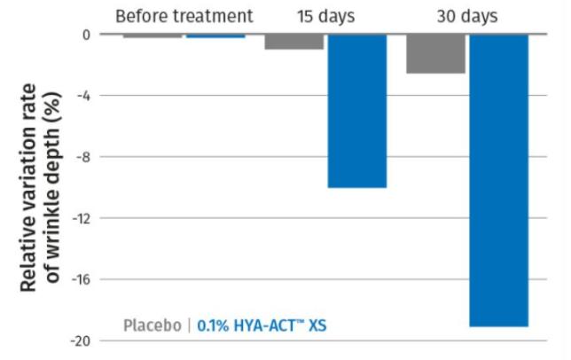 DSM HYA-ACT XS Efficacy Test : Wrinkle Reduction
