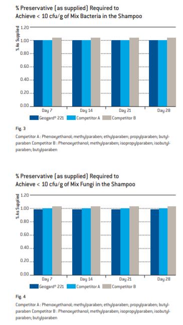 Lonza Geogard 221 Shampoo Test Results