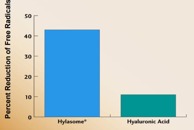 Vantage Personal Care Hylasome EG-10 Efficacy Studies - 9