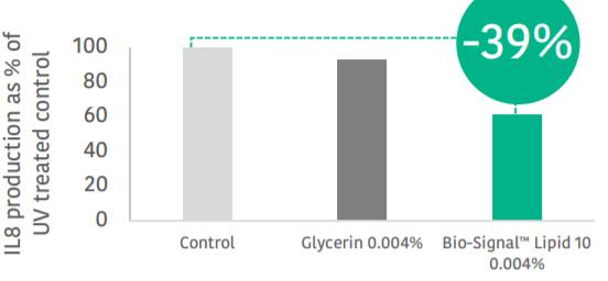 Vantage Personal Care Bio-Signal Lipid 10 MB Efficacy Studies - 2