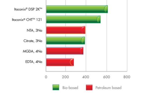 Itaconix Itaconix DSP 2K Performance Characteristics