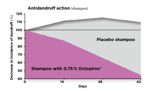 Clariant Octopirox Anti-dandruff Active Antidandruff action