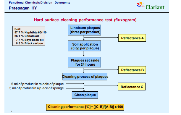 Clariant Praepagen HY Recommended Uses  - 3
