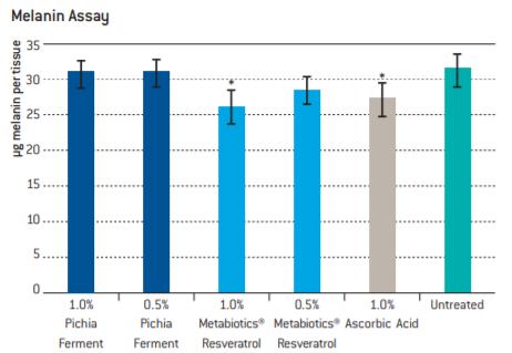 Lonza Metabiotics Resveratrol ECT GEO In Vitro Studies - 2