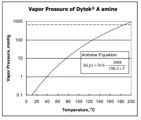 INVISTA Dytek A Vapor Pressure of Dytek A amine