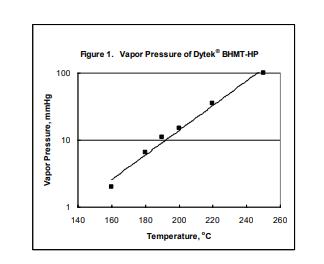 INVISTA Dytek BHMT-HP Viscosity of Dytek  BHMT-HP