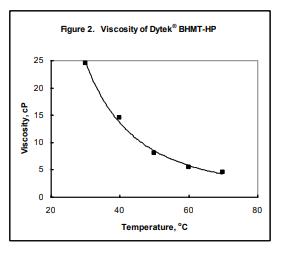 INVISTA Dytek BHMT-HP Vapor Pressure of Dytek  BHMT-HP