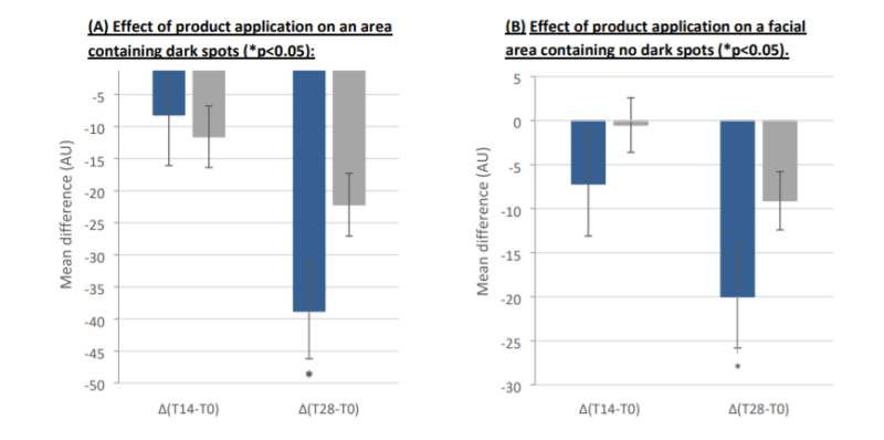 Lonza ScreenLight Block Efficacy Test-Effects of ScreenLight Block on Skin In Vivo - 1