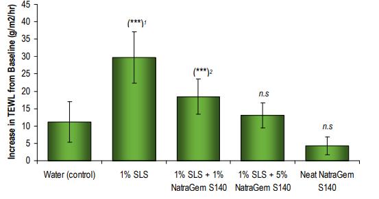 Croda NatraGem S140 Efficacy Studies - 2