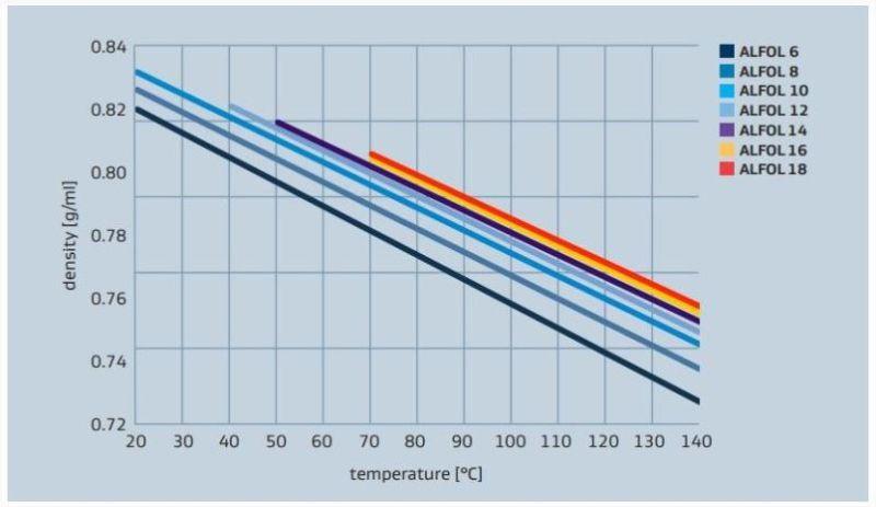 Sasol ALFOL 1618 Density versus Temperature Profile - 1
