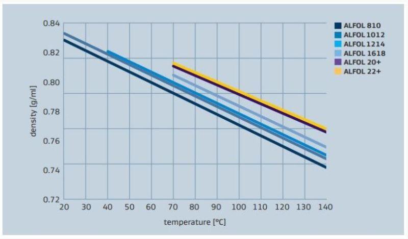 Sasol ALFOL 1618 Density versus Temperature Profile - 2
