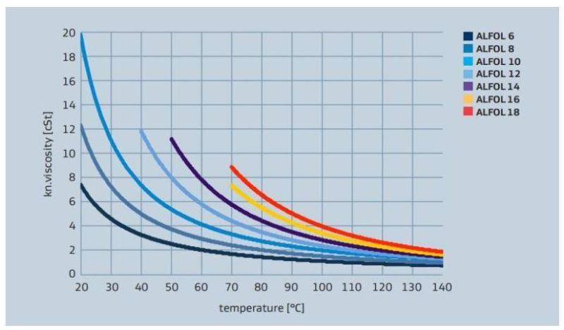 Sasol ALFOL 1618 Viscosity versus Temperature Profile - 1