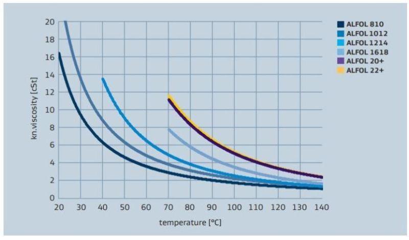 Sasol ALFOL 1618 Viscosity versus Temperature Profile - 2