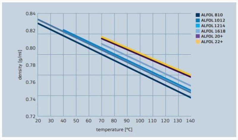 Sasol ALFOL 20+ Density versus Temperature Profile