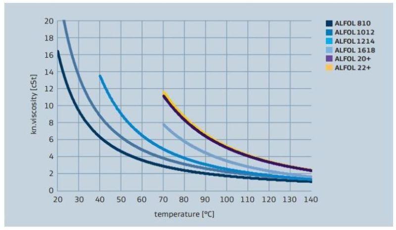 Sasol ALFOL 20+ Viscosity versus Temperature Profile
