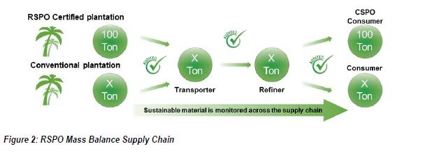 Croda ECO Tween 20 Certified Sustainable Palm Oil Derivatives - Mass Balance