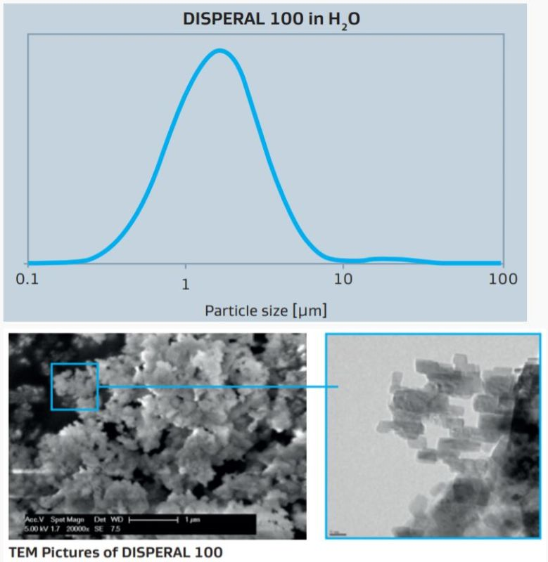 Sasol DISPERAL 100 Typical Particle Size Distribution of DISPERAL 100 in Water