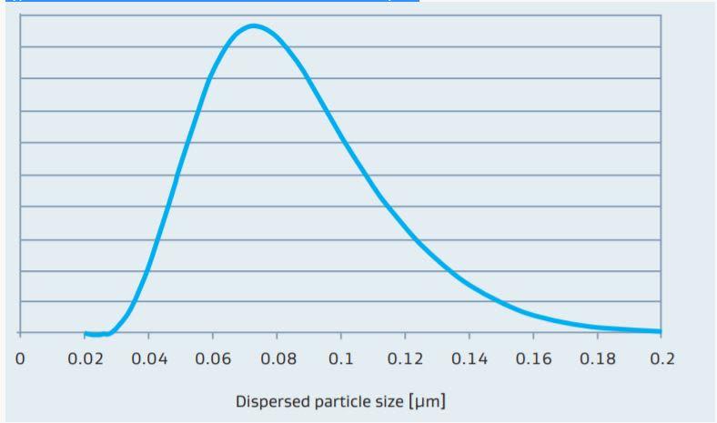 Sasol DISPERAL HP 14 Particle Size Distribution