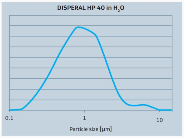 Sasol DISPERAL HP 40 Typical Particle Size Distribution of DISPERAL HP 40 in Water