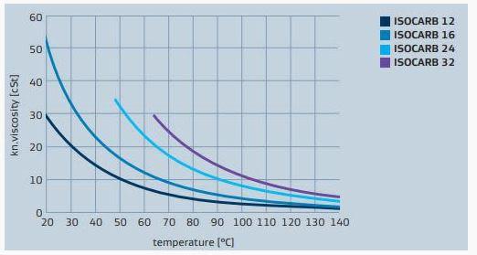 Sasol ISOCARB 12 Viscosity And Density - 1