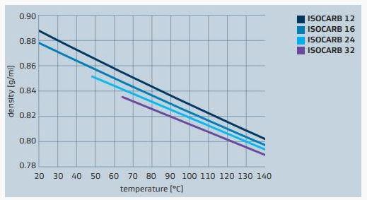 Sasol ISOCARB 12 Viscosity And Density - 2