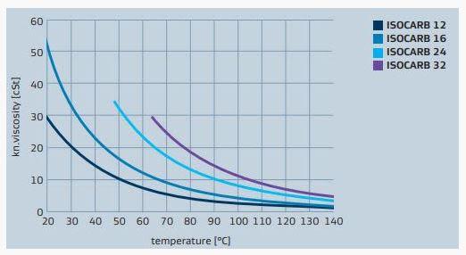 Sasol ISOCARB 16 Viscosity And Density - 1