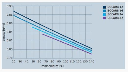 Sasol ISOCARB 16 Viscosity And Density - 2