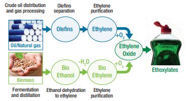 Croda ECO Tween 20 Making Ethylene Oxide Sustainable