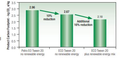 Croda ECO Tween 20 Carbon Footprint of ECO Range