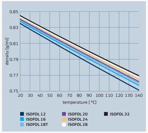 Sasol ISOFOL 18T ISOFOL alcohol density vs temperature