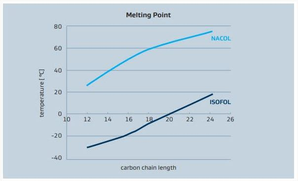 Sasol ISOFOL 20 Melting points of ISOFOL alcohols  in comparison with linear NACOL alcohols
