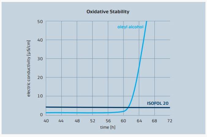 Sasol ISOFOL 20 Oxidative stability of ISOFOL 20 vs oleyl alcohol – Rancimat method