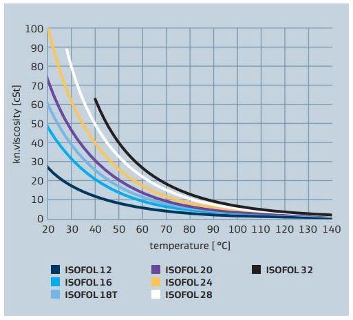 Sasol ISOFOL 24 ISOFOL alcohol viscosity vs temperature