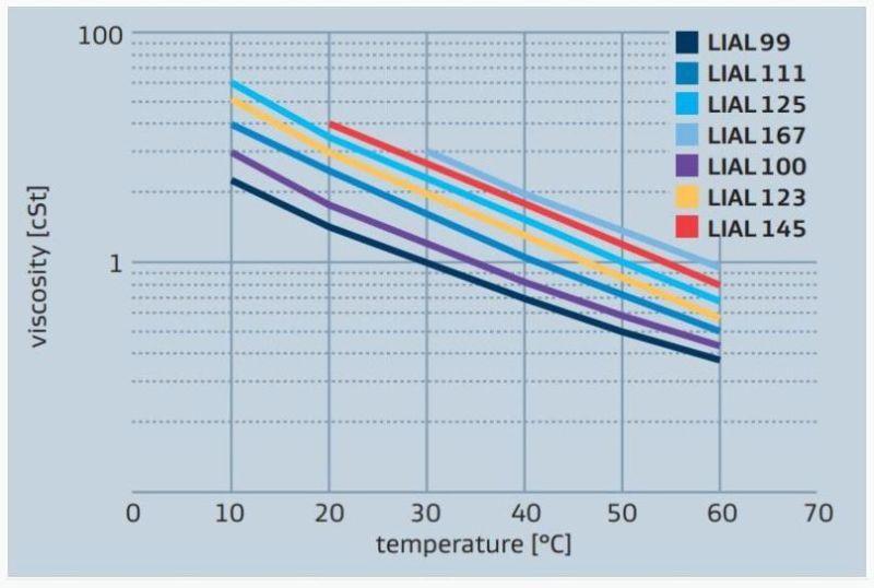 Sasol LIAL 123 LIAL alcohols viscosity vs temparture
