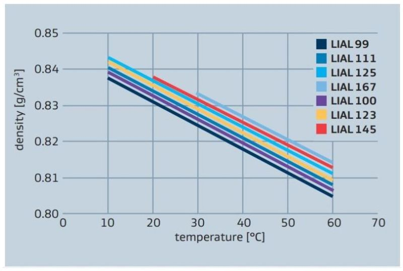 Sasol LIAL 123 LIAL alcohols density vs temperature.
