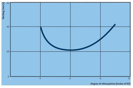 Sasol MARLIPAL 24/20 Performance Characteristics - 1